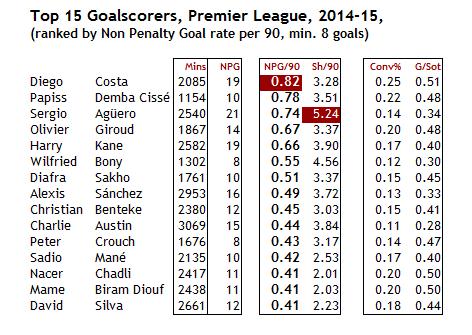 scorers-2014-15.png