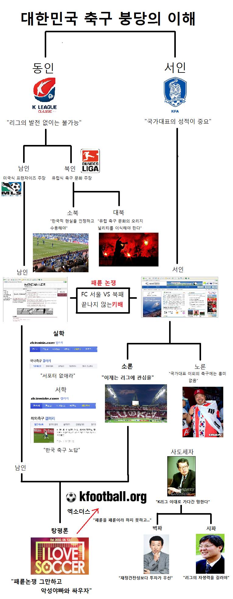 축구 붕당의 이해.png